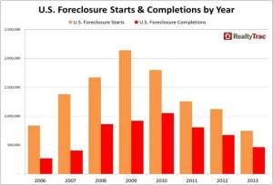 USForeclosureCompletion