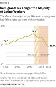 Trabajadores hispanos US-born majority