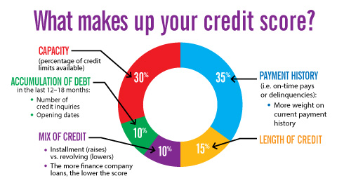 CreditScoreBreakDown