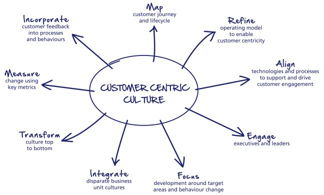 Customer-Centric-Model-31